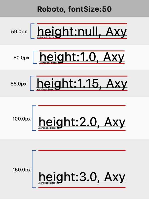 Text height comparison diagram