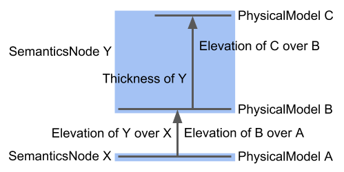 A diagram illustrating the elevations of three PhysicalModels and their corresponding SemanticsNodes.